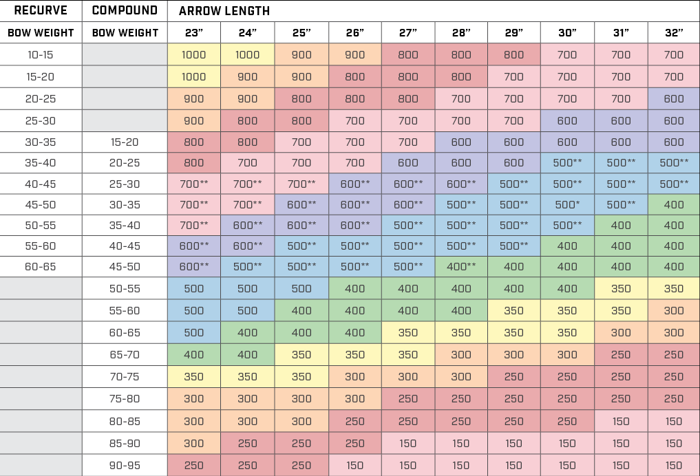 recurve bows and compound bows colored selection chart