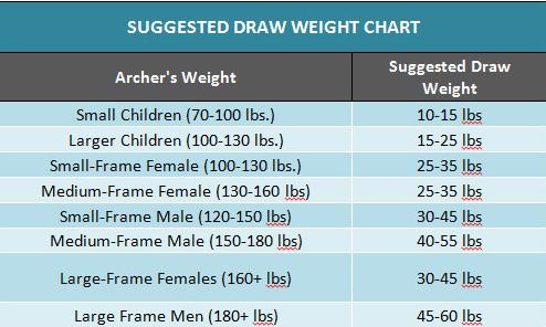 Draw weight chart
